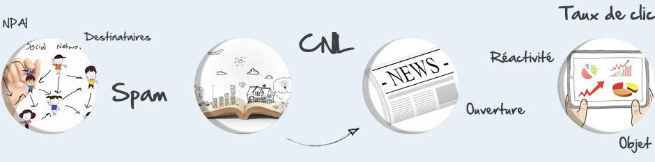 Offres Routage et Envoi de Newsletter et Mail Agence MMCreation